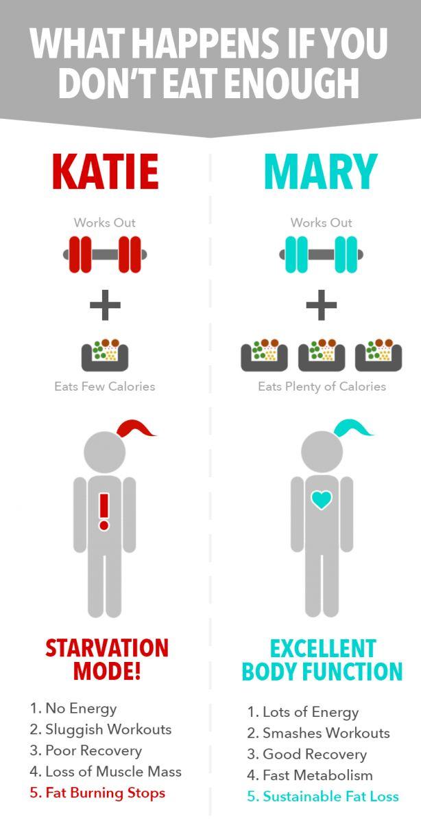 What is a calorie deficit?