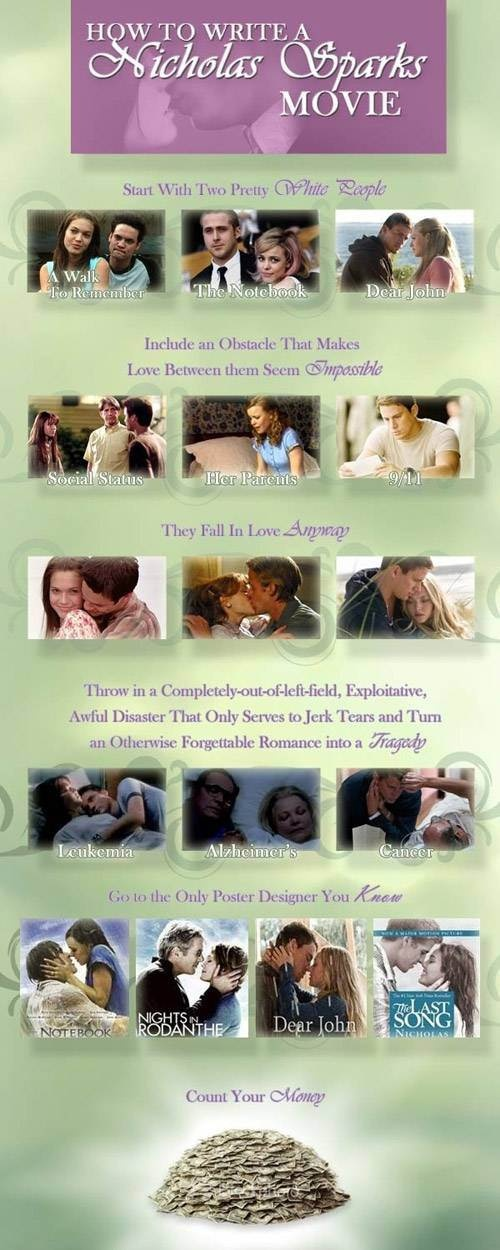 How to write a Nicholas Sparks movie.so true but they get me every time.