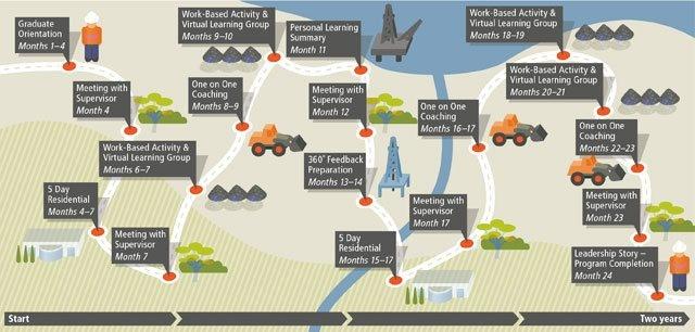 BHP Billiton - graduate program journey map