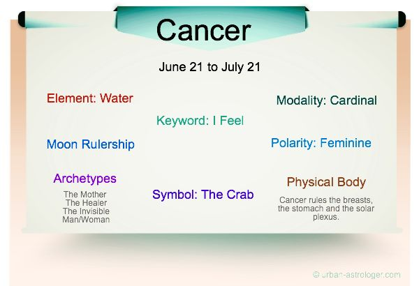 Cancer Traits - A Quick Visual Guide - Information About #Cancer Personality Traits
