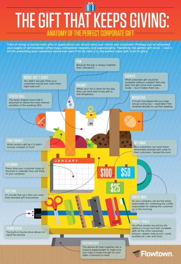 """""""Anatomy of the perfect Corporate Gift"""" infographic"""