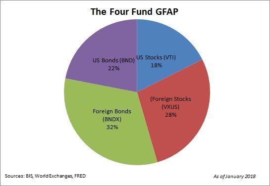 The 2018 Global Financial Asset Portfolio - Pragmatic Capitalism