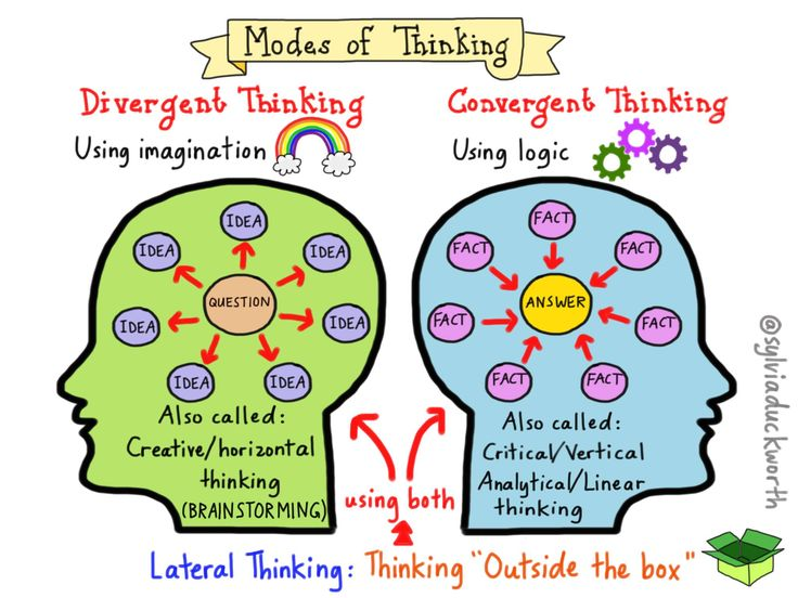 creative thinking and critical thinking skills Critical thinking: a literature review educators have long been aware of the importance of critical thinking skills as an outcome of student learning.