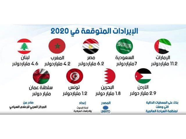 كورونا والسياحة العربية العربي للإعلام السياحي يتوقع إنهيار ايرادات السياحة لأقل من النصف نهاية 2020 In 2020 Electronic Journal Tourism Aviation Industry