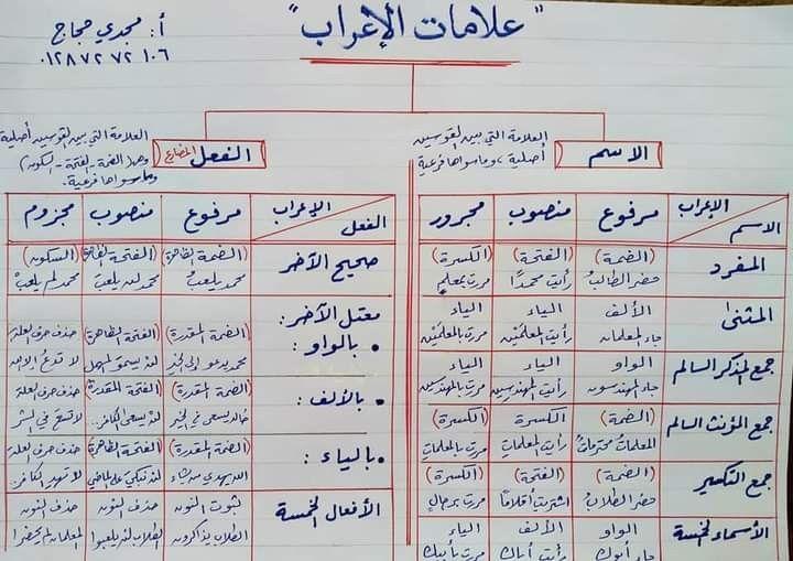 Pin By دعاء فتحي سعد On قواعد اللغة العربية Learning Arabic Learn Arabic Language Arabic Language