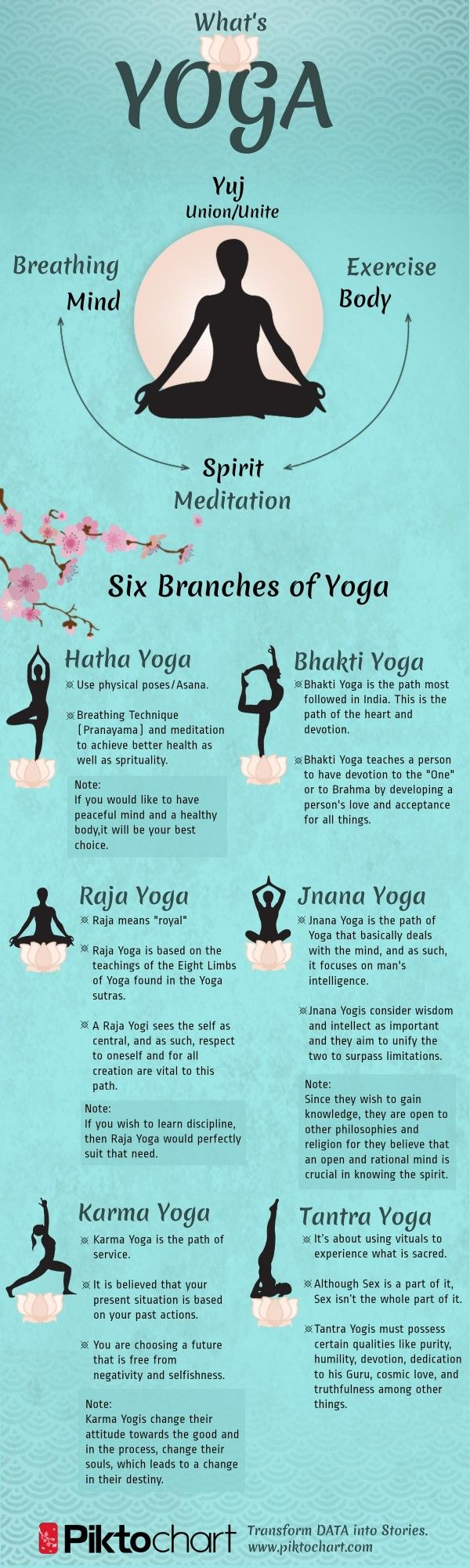 A simple description of the main types/branches of yoga that you could immerse yourself in. #Yoga #TypesOfYoga