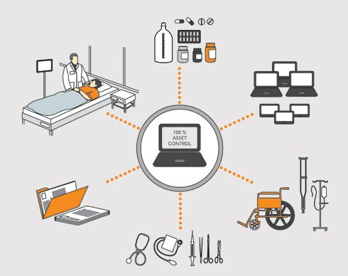 RFID in healthcare