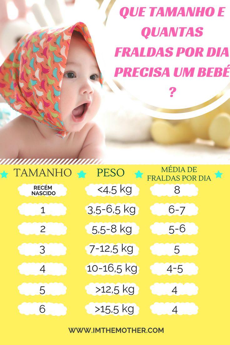 Que Tamanho e Quantas Fraldas Por Dia Precisa Um Bebé? Quando temos um bebé pela primeira vez (como eu), temos muitas dúvidas, e as fraldas são uma delas. Para ajudar-te, eu fiz um infográfico, onde podes ver qual é o tamanho das fraldas e quantas fraldas por dia precisa um bebé. Desta forma, podes fazer o seu orçamento mensal e organizar a tua dispensa. -- www.amaesoueu.com -- #bebés #bebês #fraldas #higiene