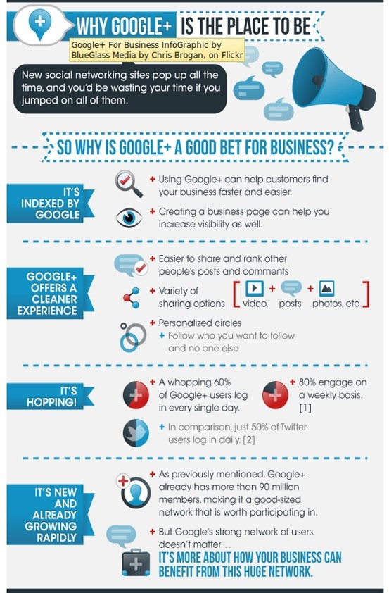 Google+ why is it the place to be?