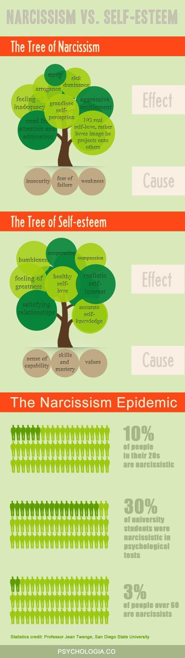 Psychology : Разница между нарциссизмом и самоуважение