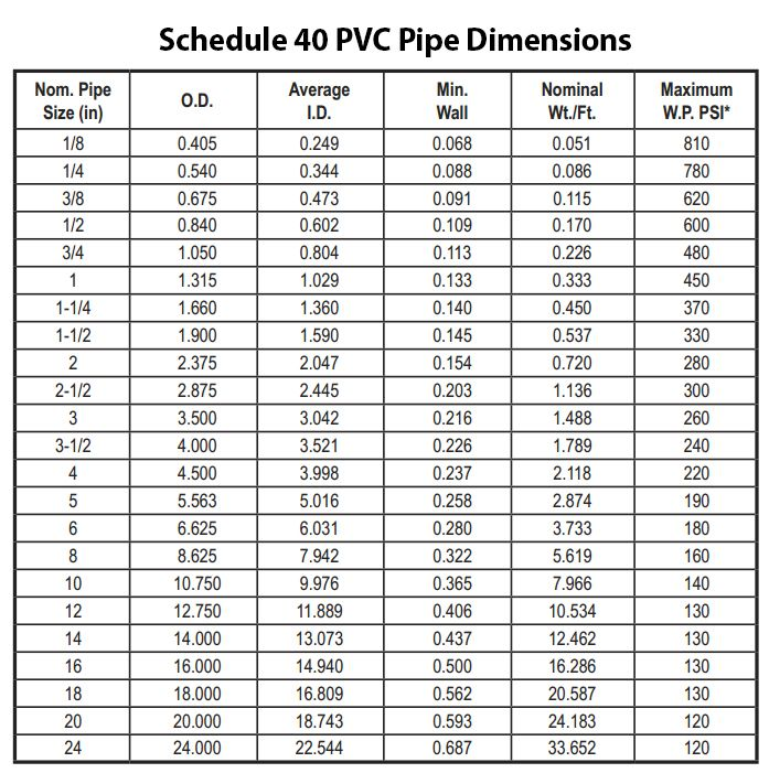 Schedule 40 Pvc Pipe Dimensions For Designing Your