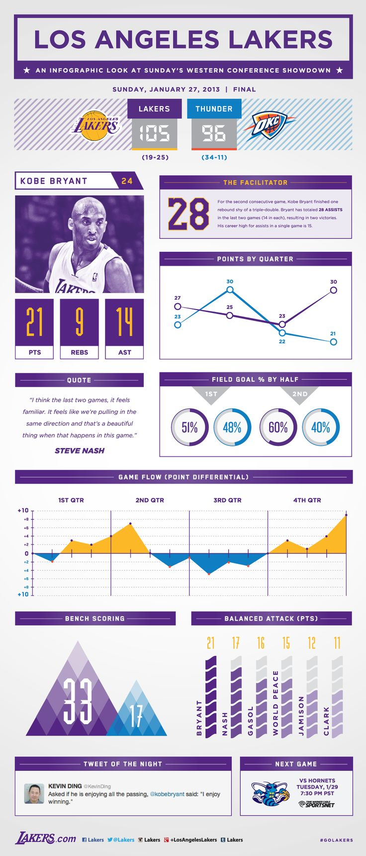 Lakers vs. Thunder Infographic   THE OFFICIAL SITE OF THE LOS ANGELES LAKERS