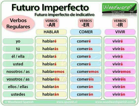 15 best Spanish images on Pinterest Learning spanish, Learn - spanish alphabet chart