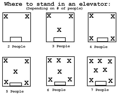 elevator ettiquette...ugh, I wish EVERYONE knew this. Sometimes people can be soooo annoying.