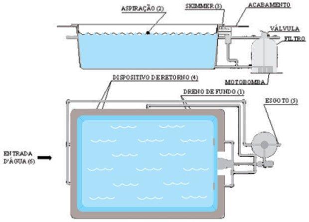projeto de piscina de alvenaria pdf