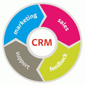 Most popular CRM - overview
