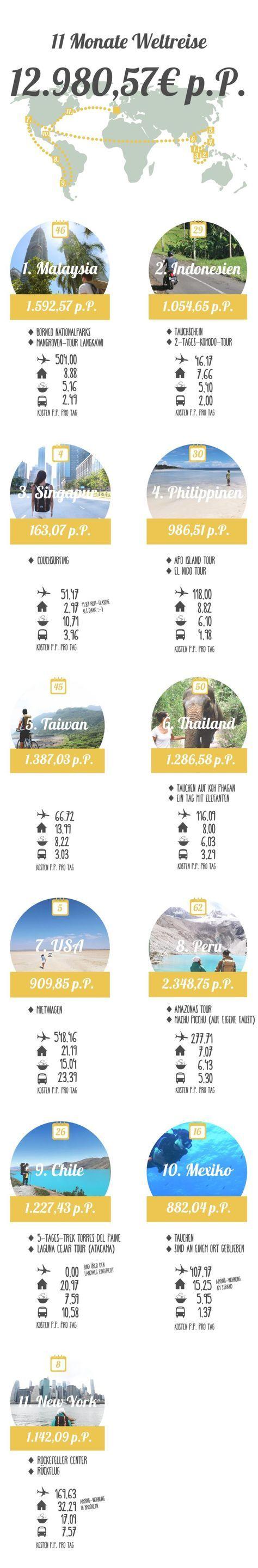 Was kostet eine Weltreise? • Unsere Kosten für 1 Jahr Weltreise!