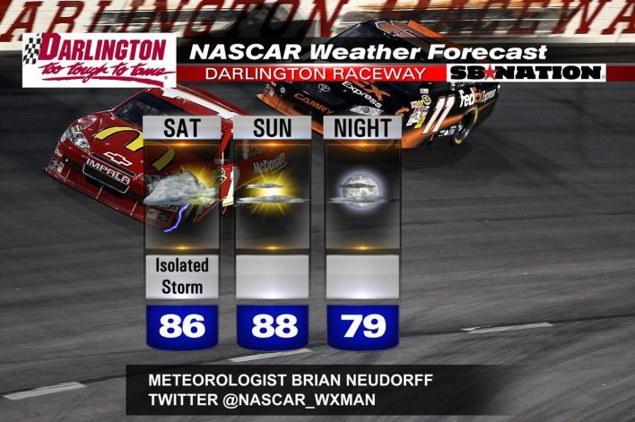 Less rain in the Bojangles Southern 500 at Darlington weekend weather forecast