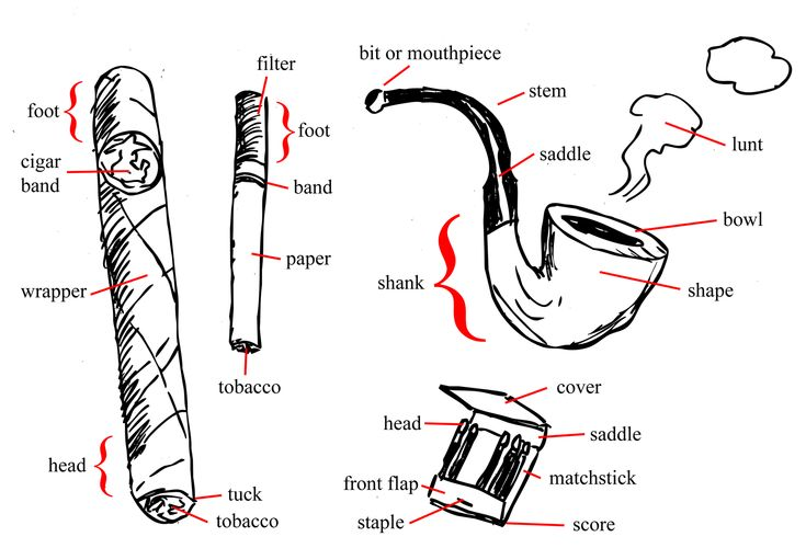Cool website called propagenda. I love sticking a pipe in a characters mouth. So much you can do with that for dramatic effect. Names of the parts of a cigar, cigarette, pipe and matchbook