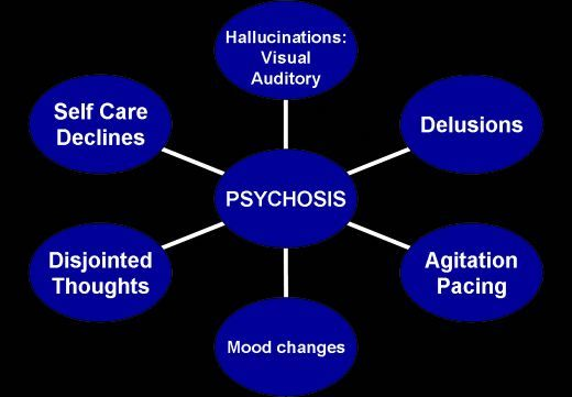 psychotic disorders assignment Assignment 2: write a report about one of the psychotic disorders covered in chap 13 in the textbook, schizophrenia and other psychotic disorders due date: thurs, feb 10, 2005.