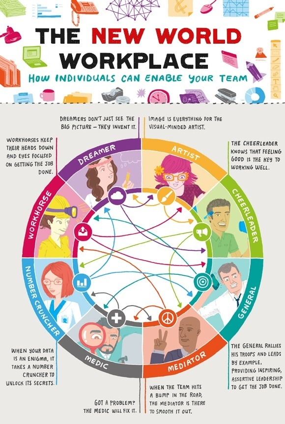 hink about your personality and work When interviewers ask you about your personality or personal preferences, it can be hard to know what the right answer is below are three very common interview questions about your personality along with suggestions for how to think about them, and examples for how to answer them.