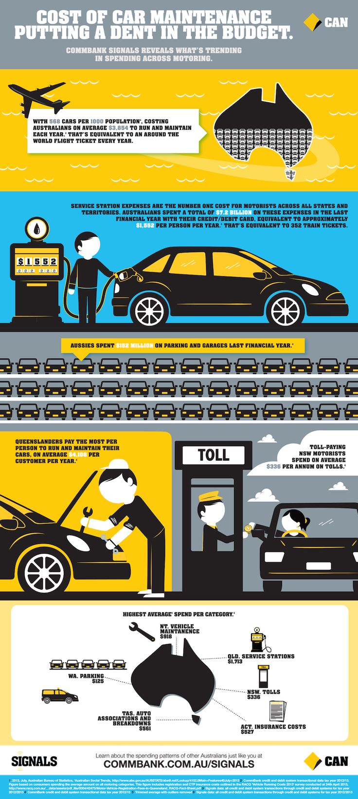 Cost of car maintenance infographic