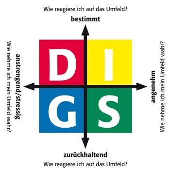 Persönlichkeitstypen DISG-Modell