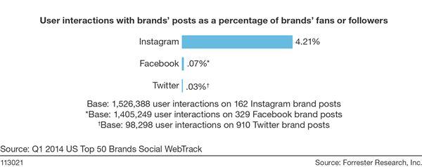 Instagram offers brands 58 times more engagement per follower than Facebook