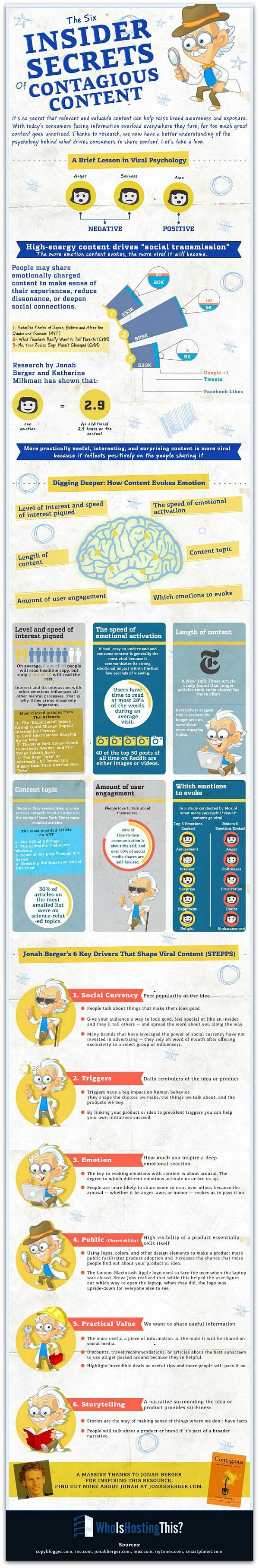 Infographic The 6 Psychological Triggers Behind Viral Content - Articles