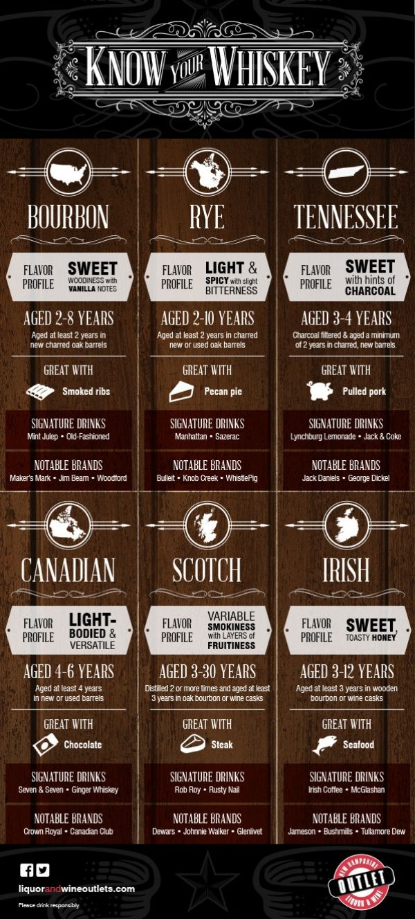 Which whiskey to drink with what food... why do I need to know this again?  Source: liquorandwineoutlets.com