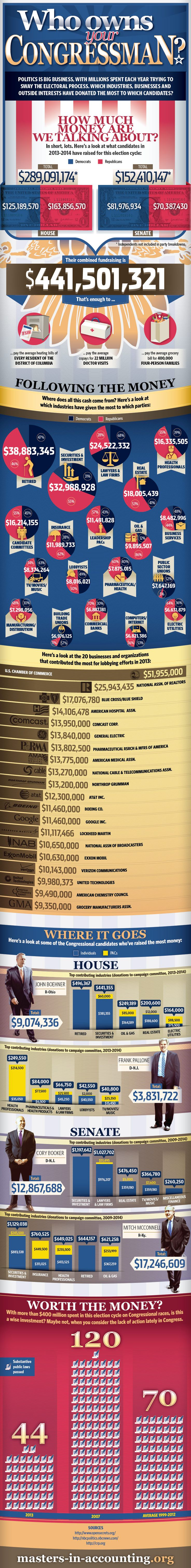 Who owns Congress?