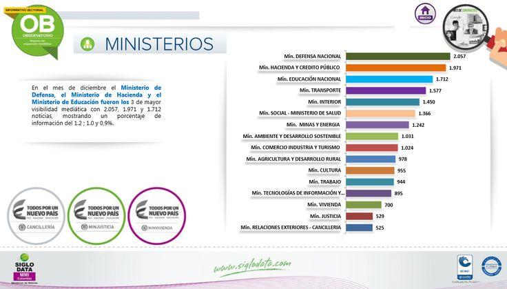 En el mes de diciembre el Ministerio de Defensa, el Ministerio de Hacienda y el Ministerio de Educación fueron los 3 de mayor visibilidad mediática con 2.057 , 1.971 y 1.712 noticias, mostrando un porcentaje de información del 1.2; 1.0 y 0,9 %.