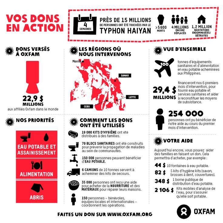 Malgré la destruction semée par le typhon Haiyan aux Philippines et les obstacles logistiques énormes, la rapidité d'action, appuyée par un bel élan de générosité international et par la solidarité de la population locale, a permis à des millions de personnes de survivre et a évité l'apparition de tout foyer important de maladie, déclare aujourd'hui Oxfam. Un mois après, les besoins restent cependant immenses : votre soutien est vital, aujourd'hui encore. http://www.oxfam.org/fr/appel-haiyan