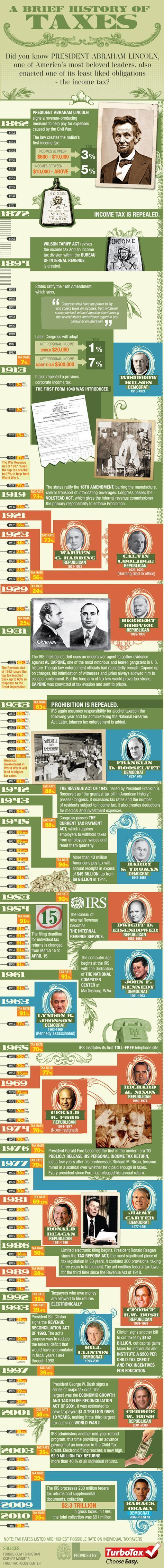 A Brief History Of Income Taxes [Infographic]