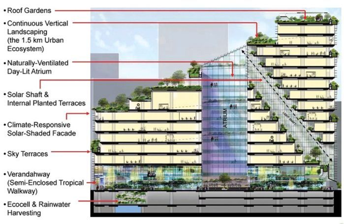 SOLARIS at Fusionopolis (Phase 2B): From Military Base to Bioclimatic Eco-Architecture, By T. R. Hamzah & Yeang Sdn. Bhd.