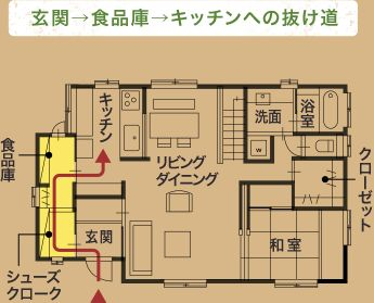 玄関→食品庫→キッチンへの抜け道