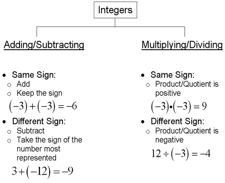 Worksheets Adding And Subtracting Integers Rules charts integers and subtracting on pinterest