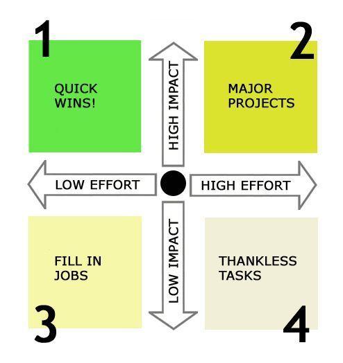 12 best Strategy Session images on Pinterest Effort - power interest matrix