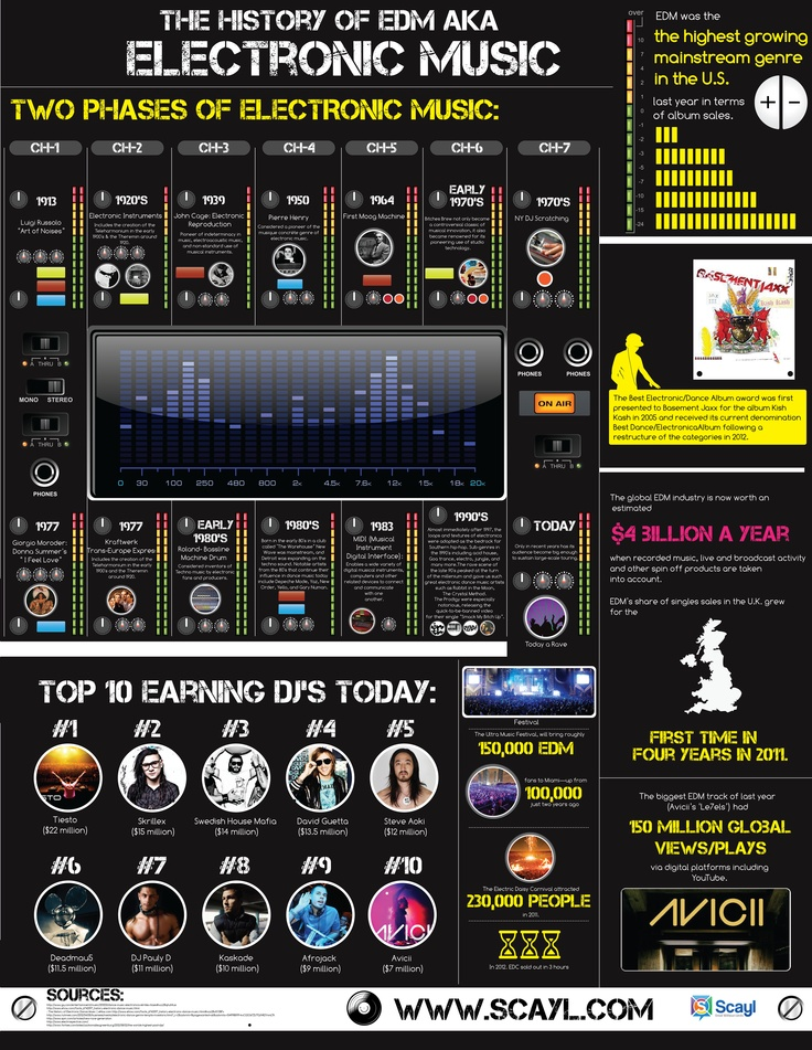 The History of EDM Aka Electronic Music.