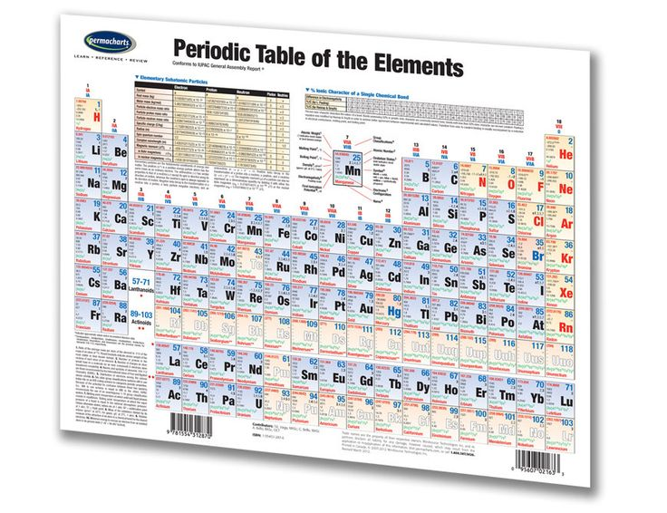 periodic table how to read positions