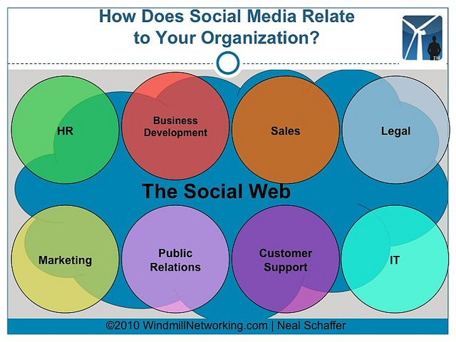 How does social media relate to your organization? Social media will envelop every part of a corporate entity over time. For more information on social media strategy, please visit windmillnetworking.com    If you'd like to use this photo as part of yo http://www.itop-seo.com  social media
