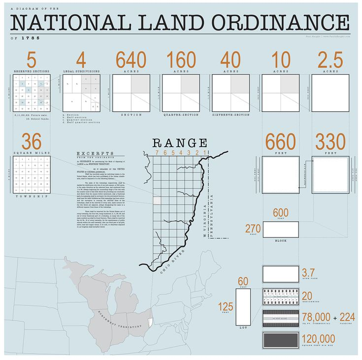 1785 Land Ordinance Diagram - Land Ordinance of 1785 - Wikipedia, the free encyclopedia