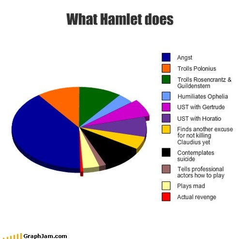 a comparison of hamlet the play to the movie Famous films you never knew were based on shakespeare plays  you  probably did know that the lion king is hamlet, but i only found out.