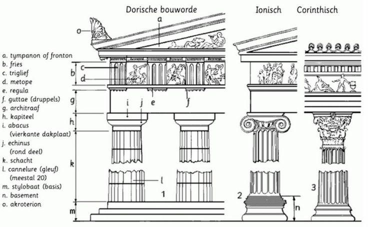 Genoeg Onderdelen van Griekse tempel   classic architecture   Griekse @DN91
