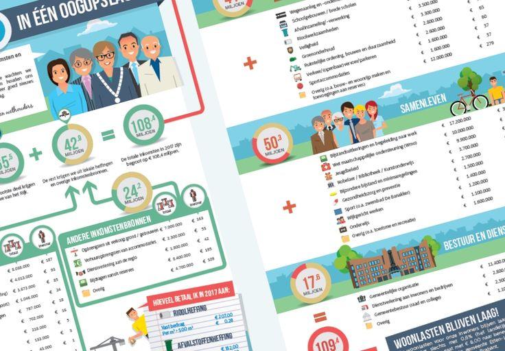 Gemeente Etten-Leur heeft ook dit jaar een infographic  laten maken over de begroting. Zo kun je gelijk zien waar het geld vandaan komt en waar het naar toe gaat. Gemeente Etten-Leur was de eerste gemeente die 3 jaar geleden op deze manier de Begroting presenteert aan de inwoners. Sindsdien hebben tientallen gemeenten en regio's dit succesvolle voorbeeld overgenomen.