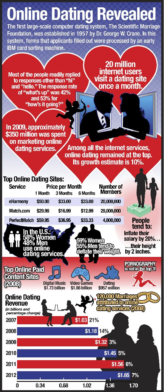 A Business of Love: Online Dating by The Numbers