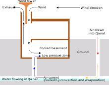 Evaporative cooler - Wikipedia