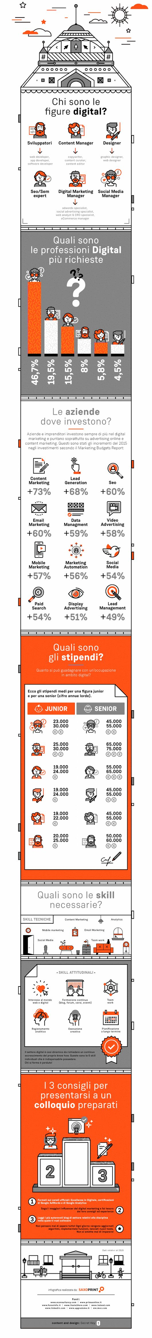 Le figure digitali in infografica!
