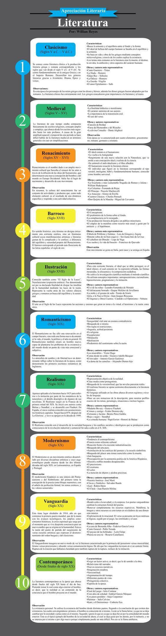 Literatura - Epocas: Descubra Lendas da Literatura no E-Book Gratuito em http://mundodelivros.com/e-book-25-escritores-que-mudaram-a-historia-da-literatura/