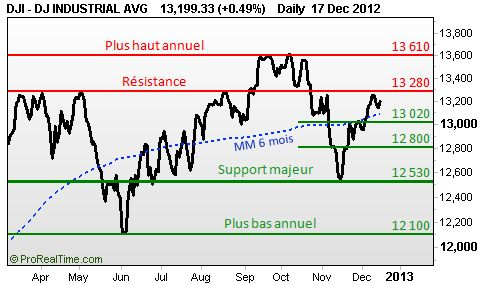 DowJones 30 : Potentiel haussier sur l'indice américain http://cheongsoonhaur.com/yi-jing/2013-year-end-will-be-nothing-left-in-a-thirsting-glass-for-dow-jones/